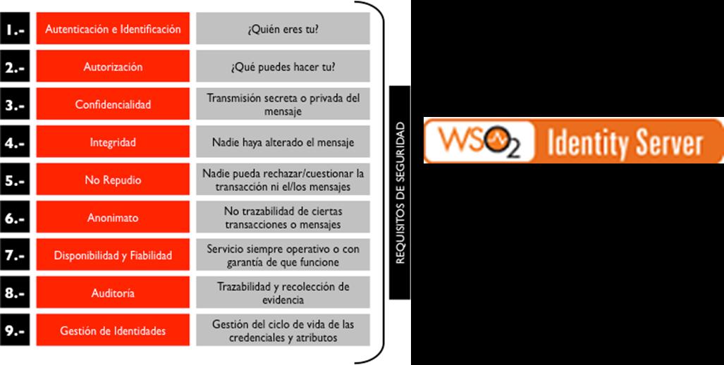 Integración WSO2 API Manager con Oracle OSB - Chakray