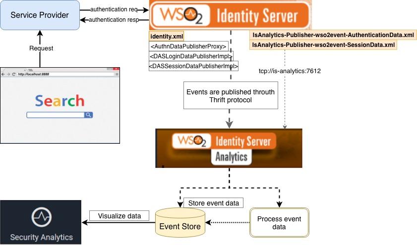 identity server